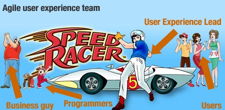Agile User Experience like speed racer team
